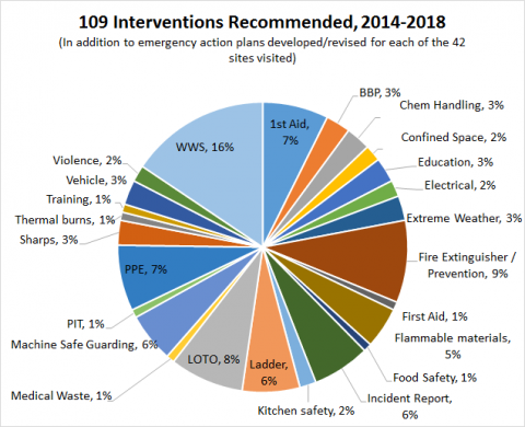 Topics for Safety Consulting Project Interventions at the University of Iowa