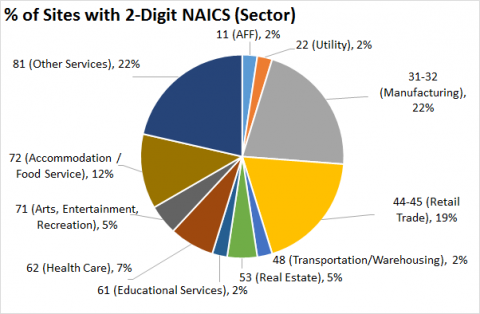 NAICS Codes for Safety Consulting
